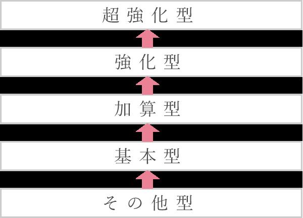 その他型→基本型→加算型→強化型→超強化型